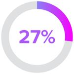 27 percent