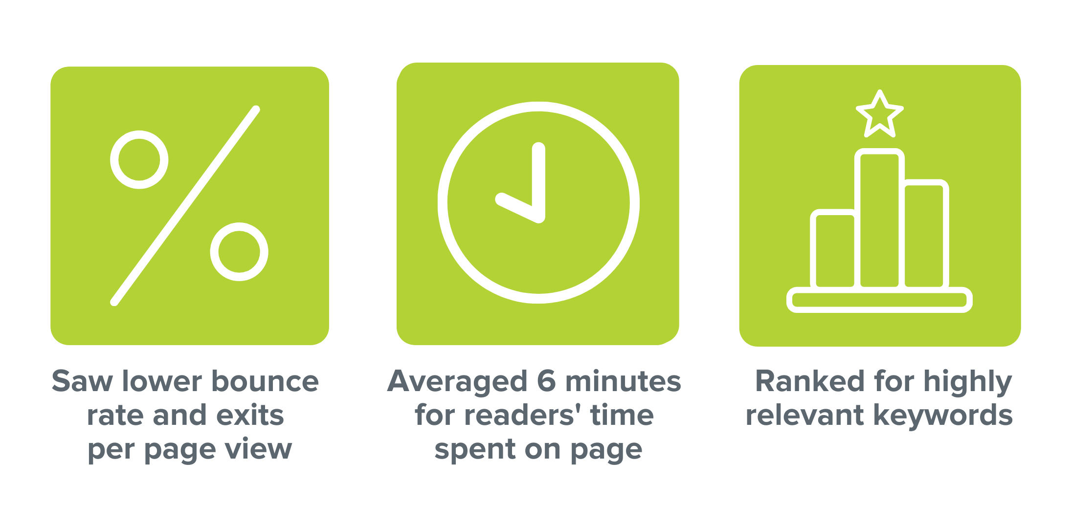 Saw lower bounce rate and exits per page view. Averaged 6 minutes for readers' time spent on page. Ranked for highly relevant keywords.