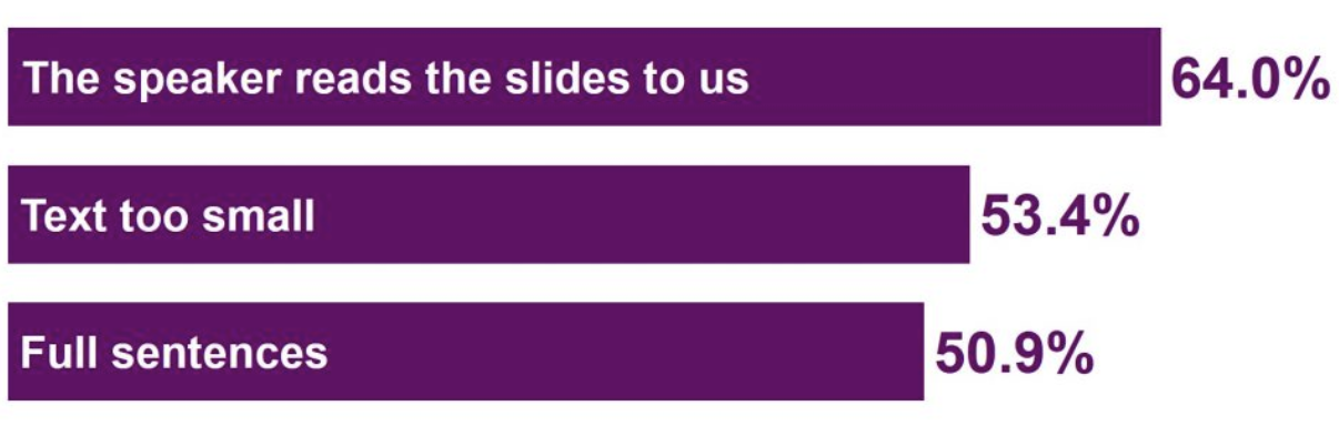 Purple bar graph showing the top three things that annoy people about PowerPoint presentations. The speaker reads the slides to us: 64%. Text too small: 53.4%. Full sentences: 50.9%.