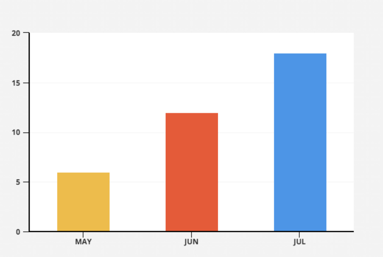 """Bar graph. The Y axis goes up to 20 in increments of 5. The X axis says, """"May, June, and July."""" The May value of 6 is illustrated by a yellow bar. The June value of 12 is illustrated by a red bar. The July value of 19 is illustrated by a blue bar."""