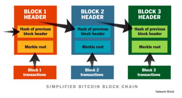 Simplified Bitcoin Block Chain. Block 1 Header: Hash of previous block header, Merkle root, Block 1 transactions. Block 2 Header: Hash of previous blog header, Markle root, Block 2 transactions. Block 3 Header: Hash of previous blog header, Merkle root, Block 3 transactions. Source: Network World.