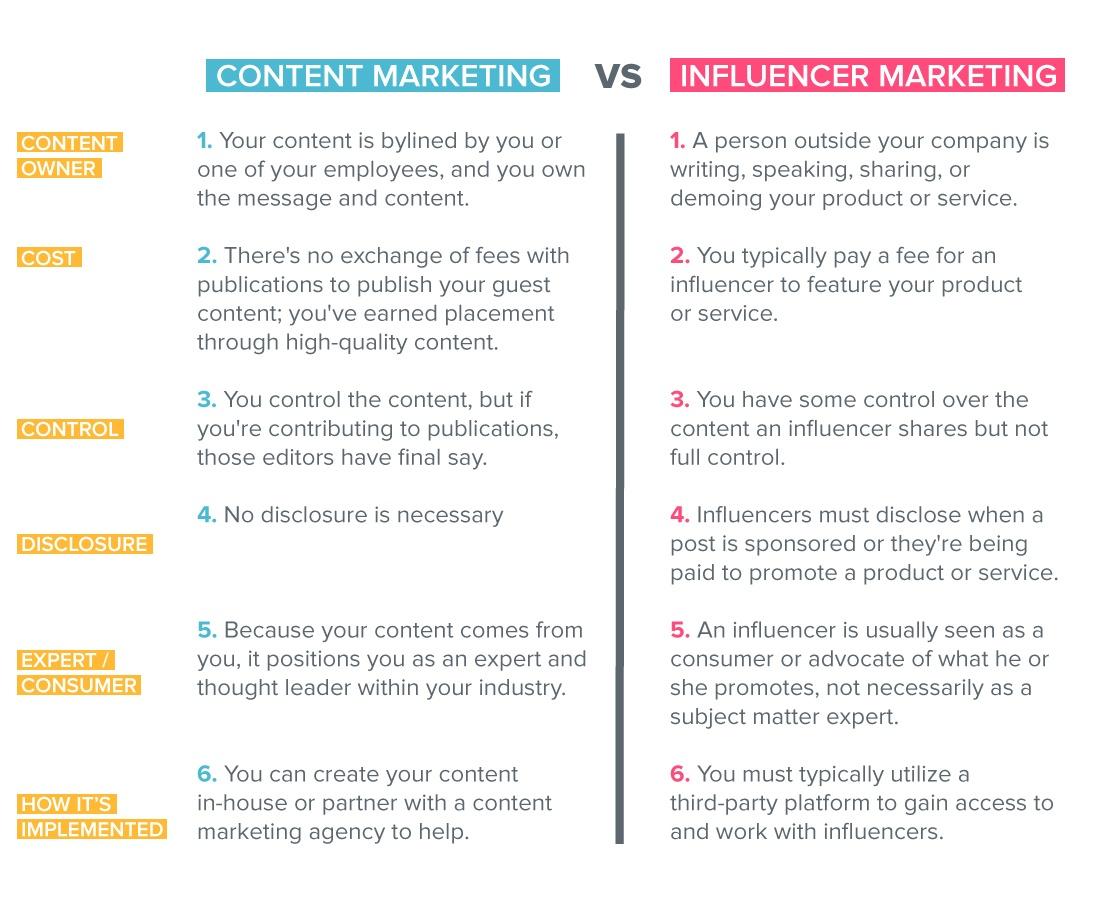 ICo-Vs-Influencer-Marketing-List-FINAL-FINAL.jpg