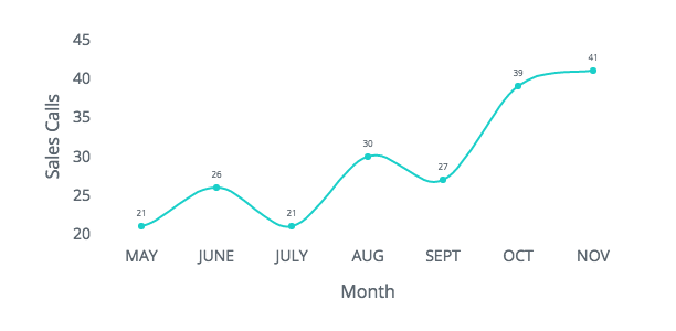 2016-sales-calls-by-month.png