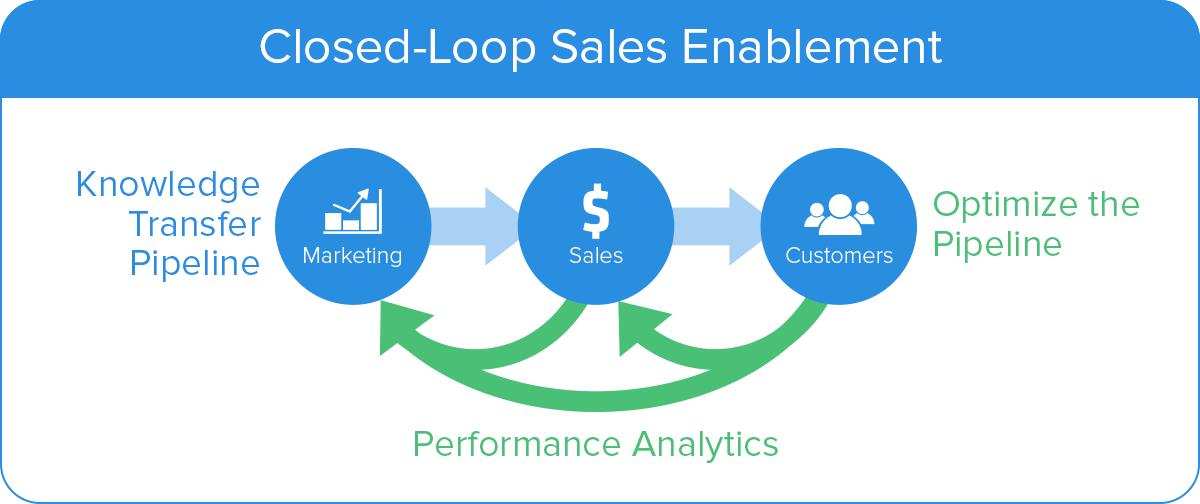 Closed-Loop-Sales-Enablement-v01.03.png