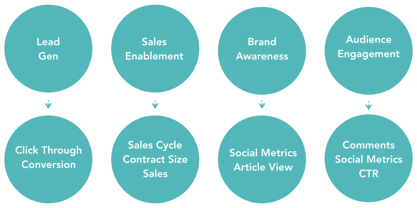 ROI-KPI-Goals-for-Content-New-Cropped.png