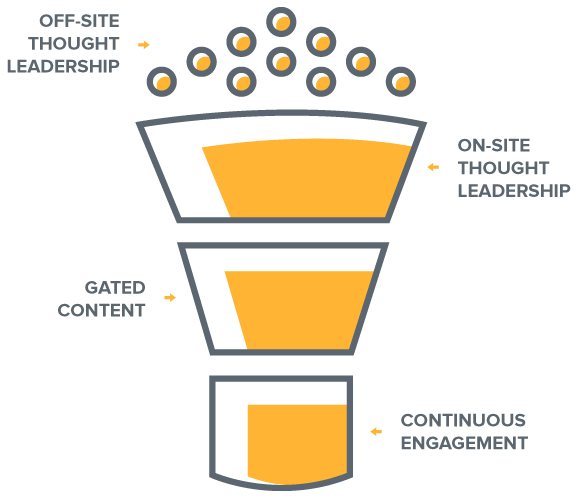 The-Inbound-Content-Funnel-FINAL.png