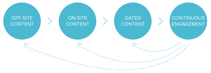 Content-Marketing-Loyalty-Loop-NEW