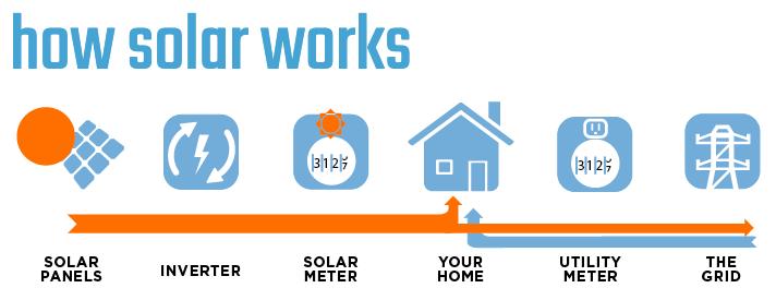 Ecotech Solar infographic,