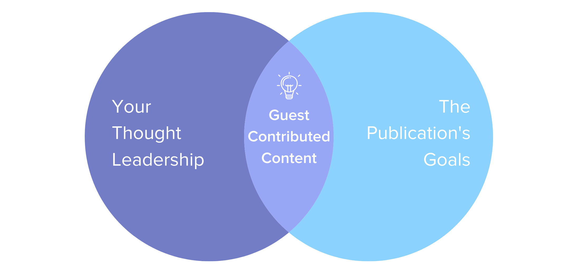 Guest-contributed content is the middle ground between your thought leadership and publications' goals