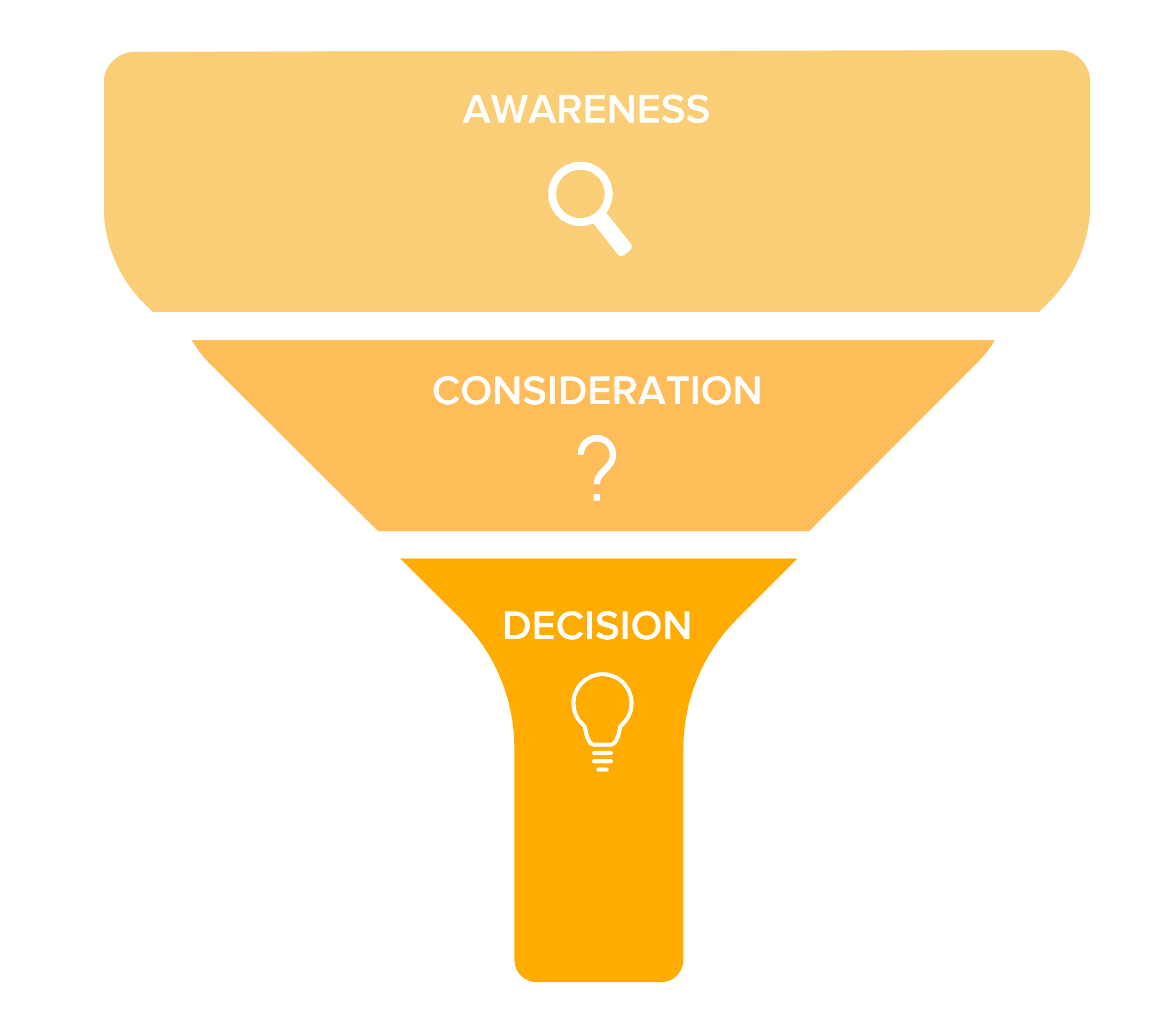 content marketing funnel: awareness, consideration, decision