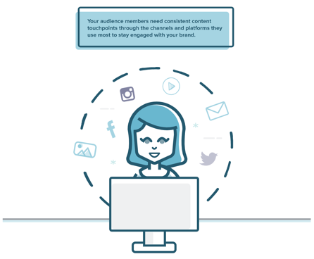 """Screenshot from an Influence & Co. infographic. Illustration of a woman working on a computer. Social media icons are positioned around her head. Above her, a text box says, """"Your audience members need consistent content touchpoints through the channels and platforms they use most to stay engaged with your brand."""""""
