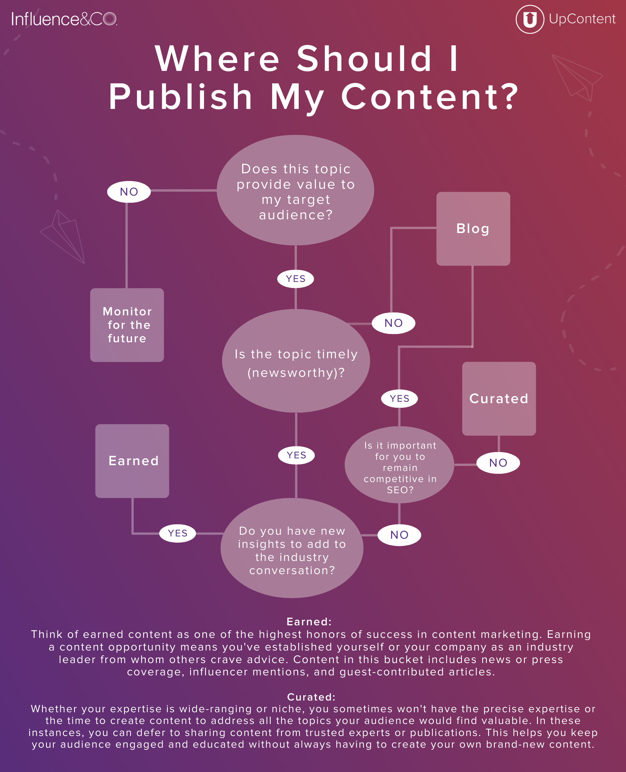 Where should I publish my content?