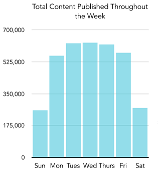 TotalContentPublishedThroughoutWeek