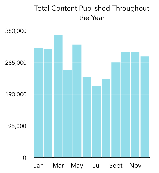 TotalContentPublishedThroughoutYear