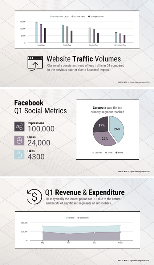Infographic. Top section: Website Traffic Volumes. Observed a consistent trend of less traffic in Q1 compared to the previous quarter due to Seasonal impact. Section 2: Facebook Q1 Social Metrics. Impressions: 100,000. Clicks: 24,000. Likes: 4,300. Corporate was the top primary segment reached. Section 3: Q1 Revenue & Expenditure. Q1 is typically the lowest period for ROI due to the nature and habits of significant segments of subscribers.