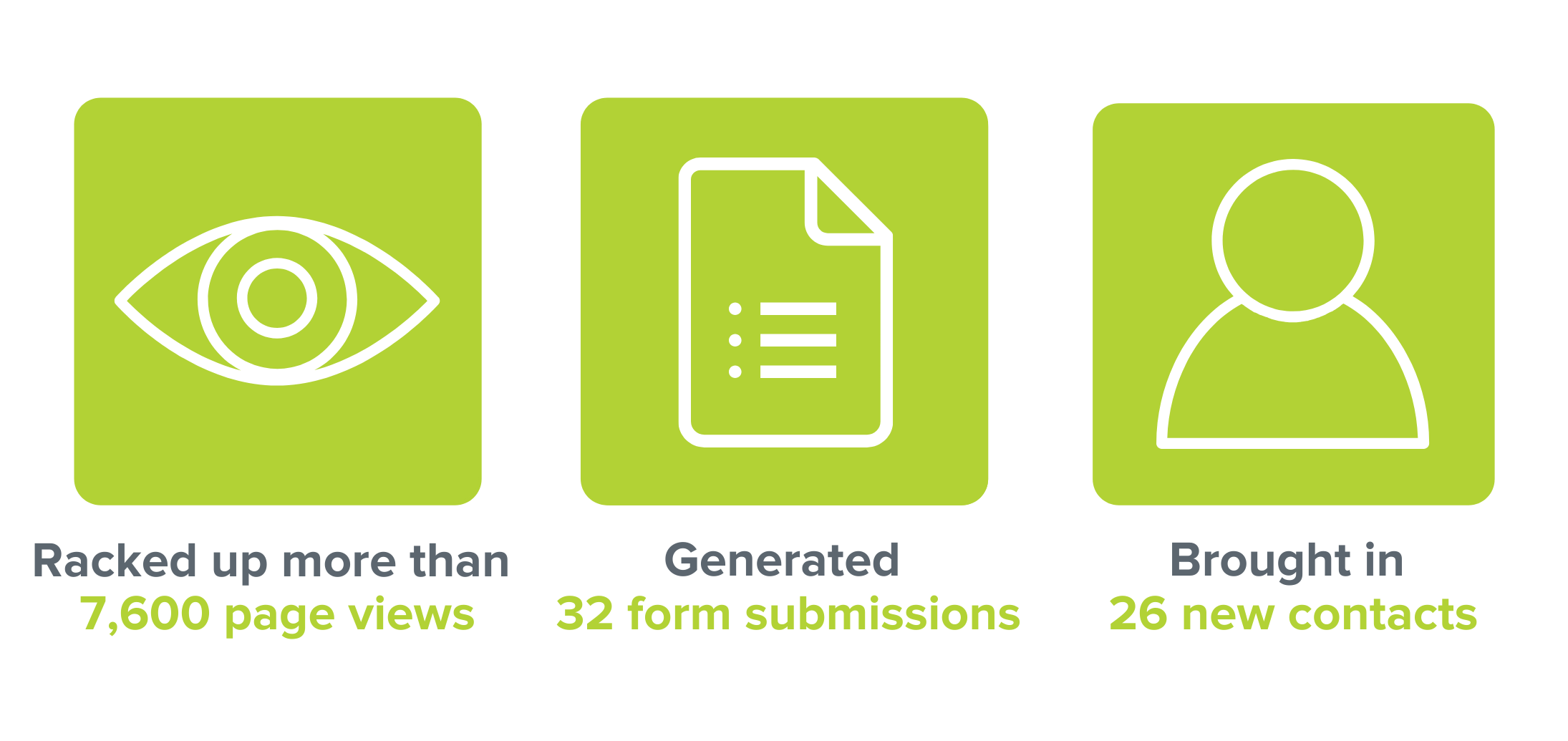 Racked up more than 7,600 page views. Generated 32 form submissions. Brought in 26 new contacts.