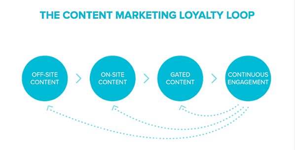 content-marketing-loyalty-loop