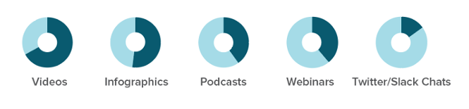 content-types