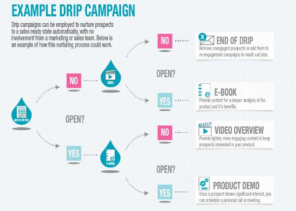 example-drip-campaign-pardot