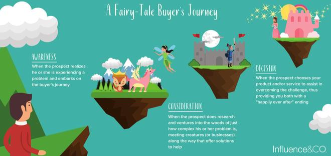 fairytale-consumer-journey