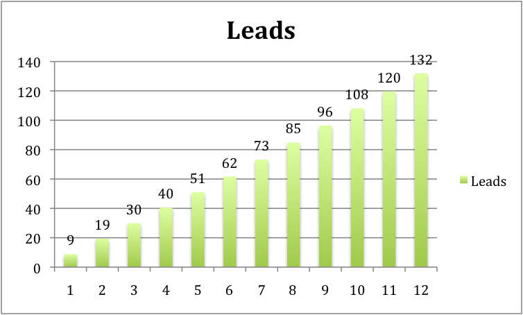 Leads2